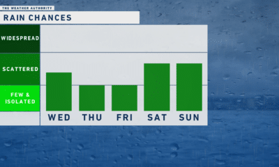 Less humidity and lower rain chances to end the week